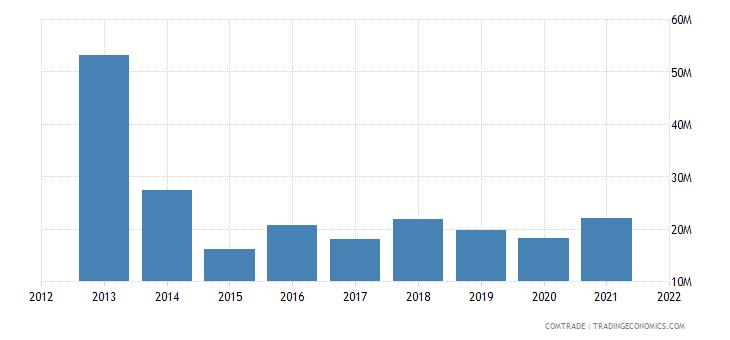 south korea imports uzbekistan