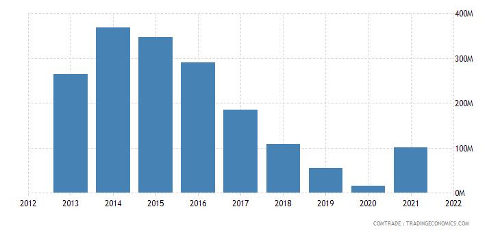 south korea imports zambia