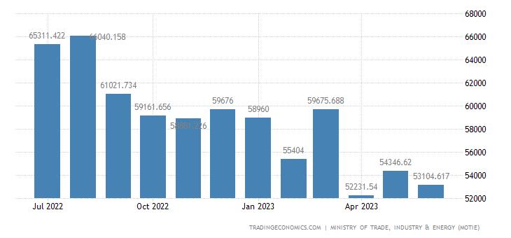 South Korea Imports