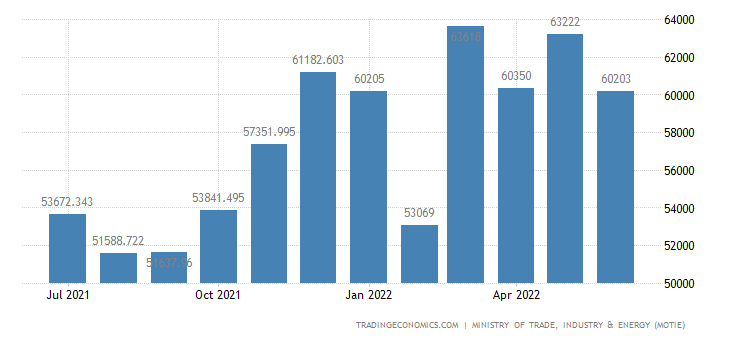 South Korea Imports | 2019 | Data | Chart | Calendar | Forecast | News