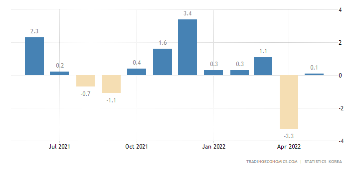 South Korea Industrial Production Mom