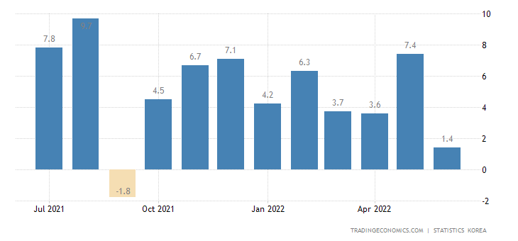 South Korea Industrial Production