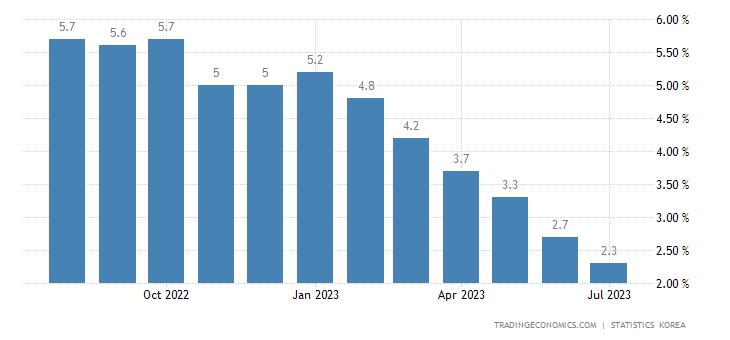 South Korea Inflation Rate | 2019 | Data | Chart | Calendar
