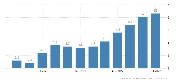 South Korea Inflation Rate