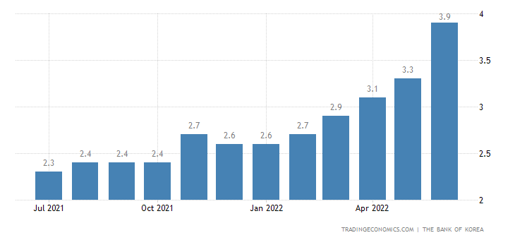 South Korea Consumer Inflation Expectations