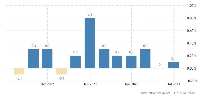South Korea Inflation Rate MoM