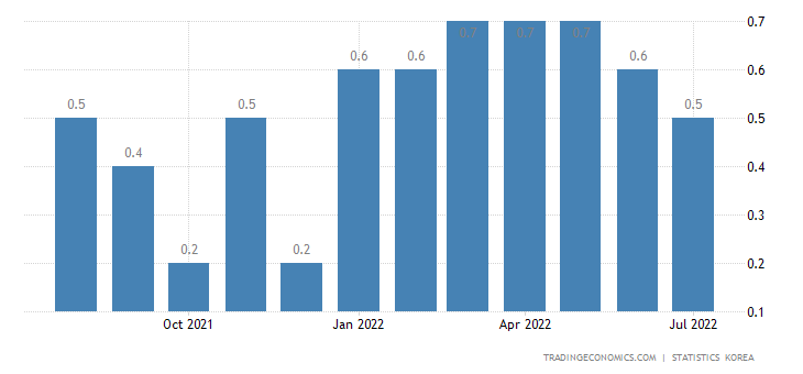 South Korea Inflation Rate MoM