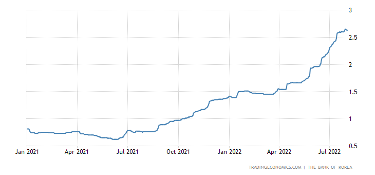 South Korea Three Month Interbank Rate