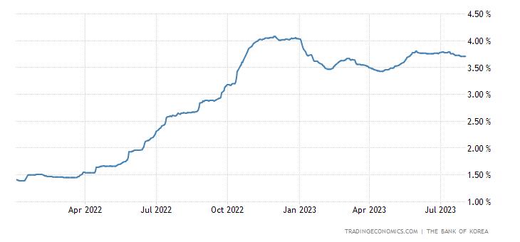 South Korea Three Month Interbank Rate