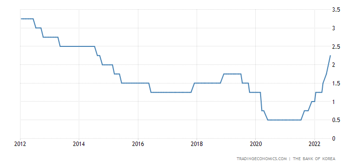 South Korea Interest Rate