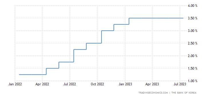 South Korea Interest Rate