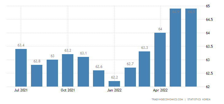 South Korea Labor Force Participation Rate