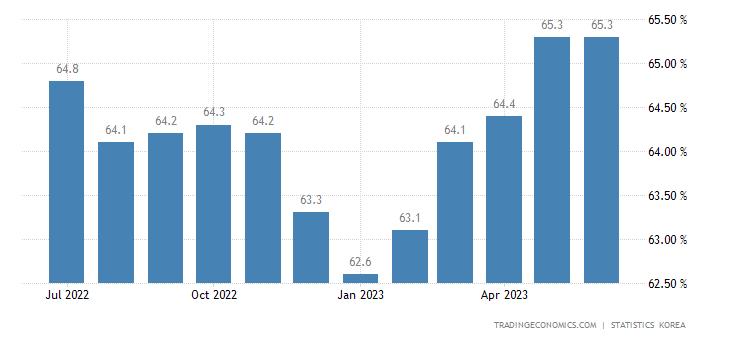 South Korea Labor Force Participation Rate
