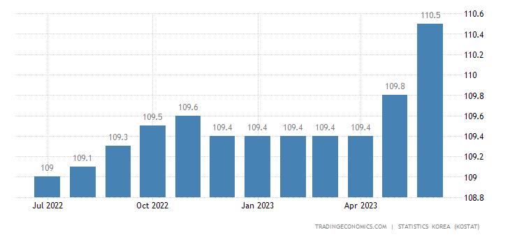 South Korea Leading Economic Index