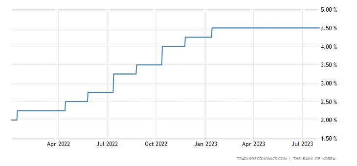 South Korea Liquidity Adjustment Loans Rate