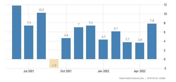 South Korea Manufacturing Production