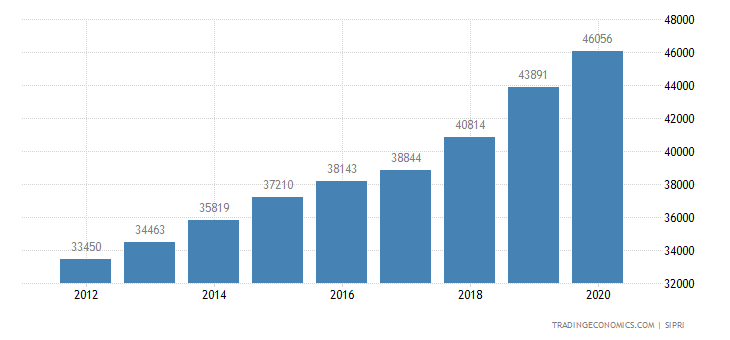 South Korea Military Expenditure