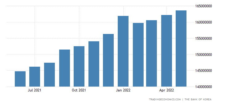 South Korea Money Supply M0