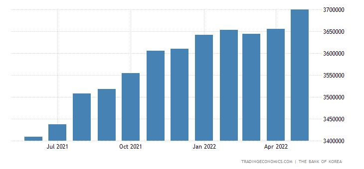 South Korea Money Supply M2
