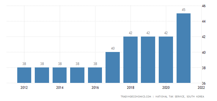 South Korea Personal Income Tax Rate