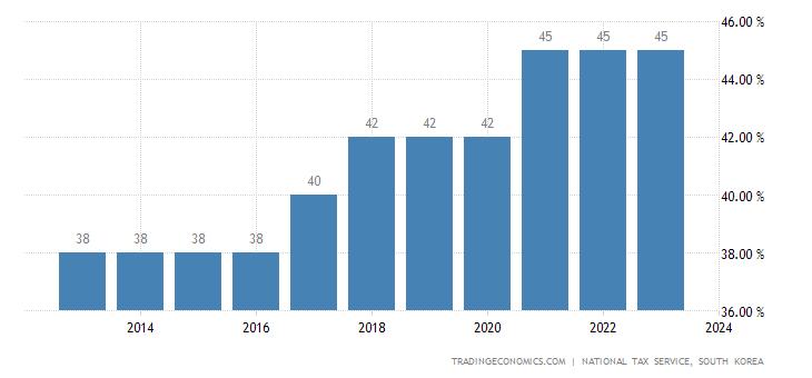 South Korea Personal Income Tax Rate