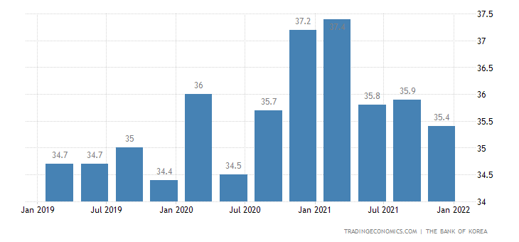 South Korea Household Gross Saving Ratio