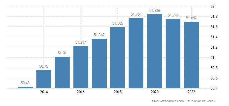 South Korea Population
