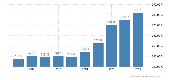 South Korea Private Debt To GDP