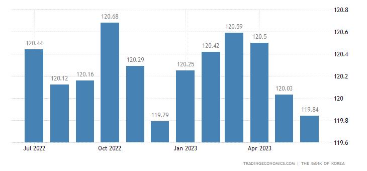 South Korea Producer Prices