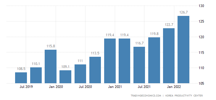 South Korea Productivity
