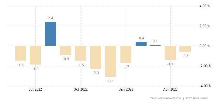 South Korea Retail Sales YoY