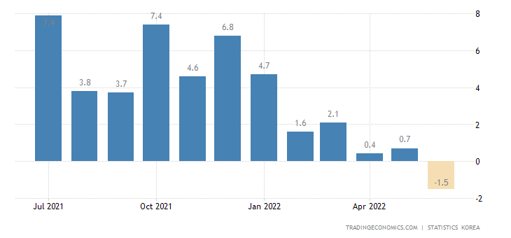 South Korea Retail Sales YoY