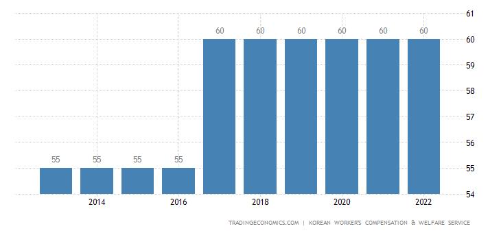 South Korea Retirement Age - Men