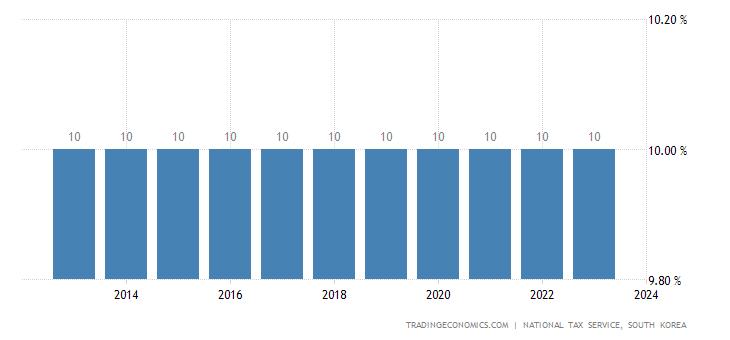 South Korea Sales Tax Rate  - VAT