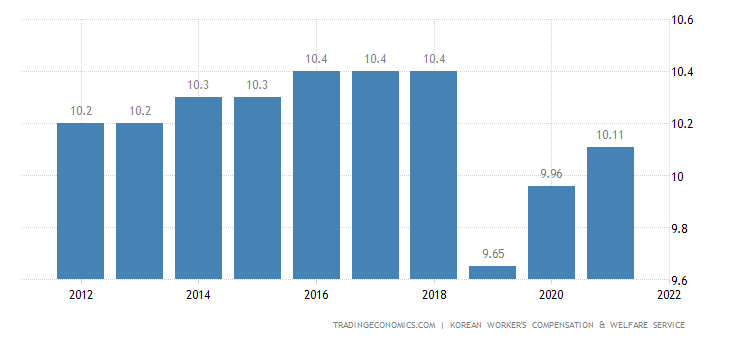 South Korea Social Security Rate For Companies