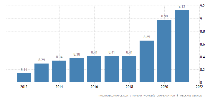 South Korea Social Security Rate For Employees