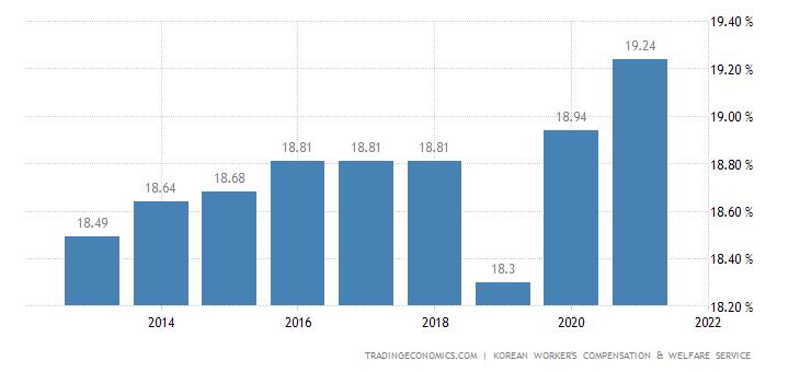 South Korea Social Security Rate