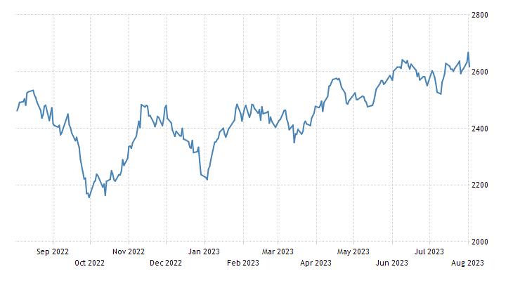 South Korea Stock Market (KOSPI)