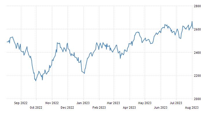 South Korea Stock Market