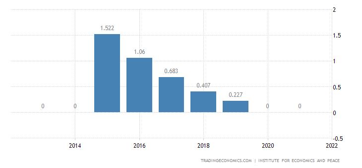 South Korea Terrorism Index