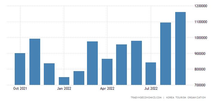 South Korea Tourism Revenues 1995 2020 Data 2021 2023 Forecast Historical