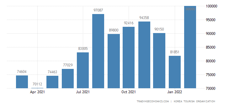 South Korea Tourist Arrivals