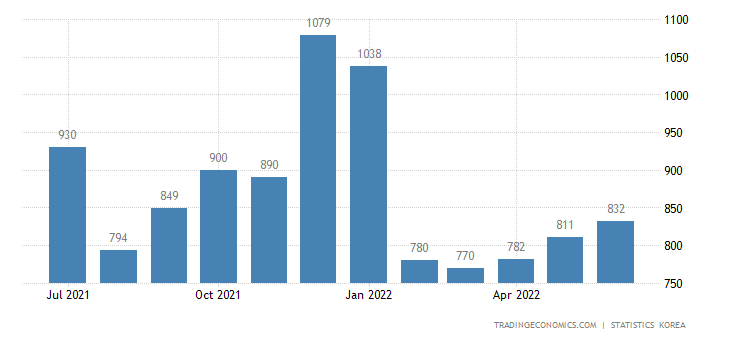 South Korea Unemployed Persons