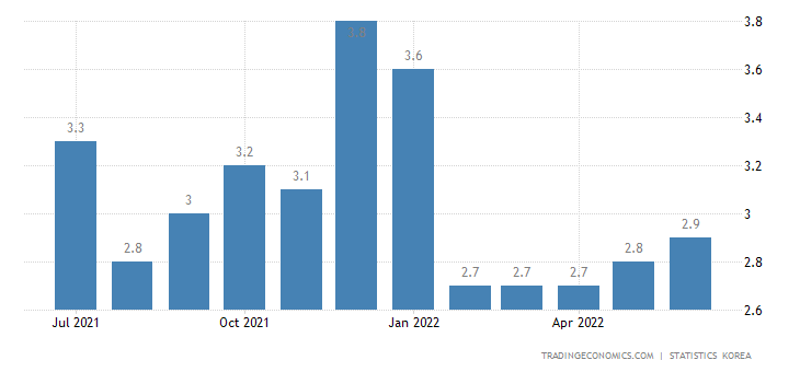 South Korea Unemployment Rate