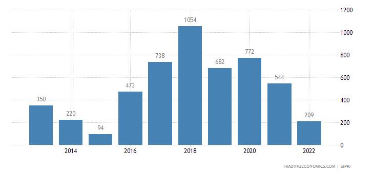 South Korea Weapons Sales