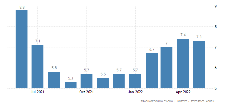 South Korea Youth Unemployment Rate