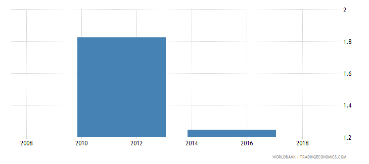 south sudan adjusted net enrolment rate lower secondary male percent wb data