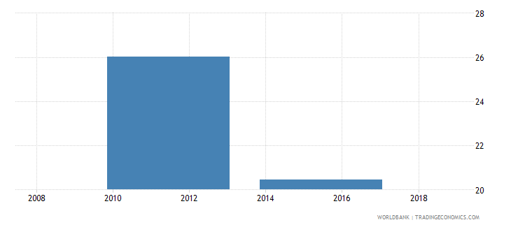 south sudan adjusted net intake rate to grade 1 of primary education male percent wb data