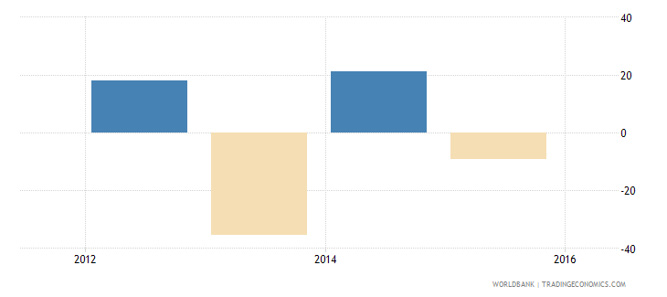 south sudan adjusted net national income annual percent growth wb data