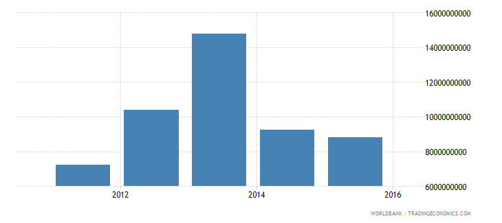 south sudan adjusted net national income current us$ wb data